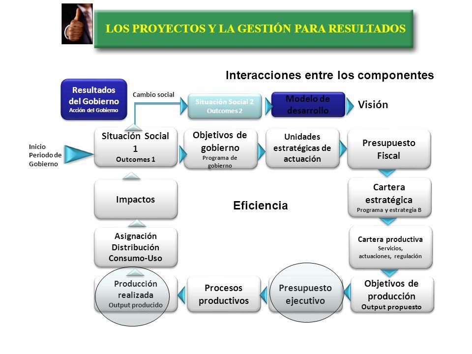 LOS PROYECTOS Y LA GESTIÓN PARA RESULTADOS Interacciones entre los componentes Eficacia Conseguir el Objetivo sin reparar en los medios Situación Soci