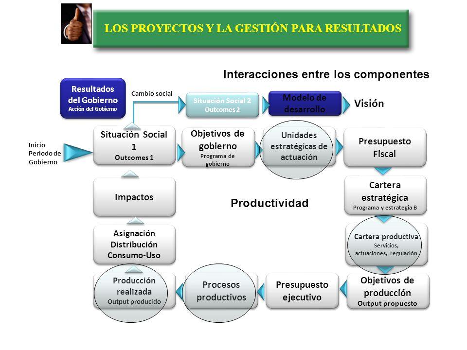 LOS PROYECTOS Y LA GESTIÓN PARA RESULTADOS Interacciones entre los componentes Situación Social 1 Outcomes 1 Situación Social 1 Outcomes 1 Presupuesto