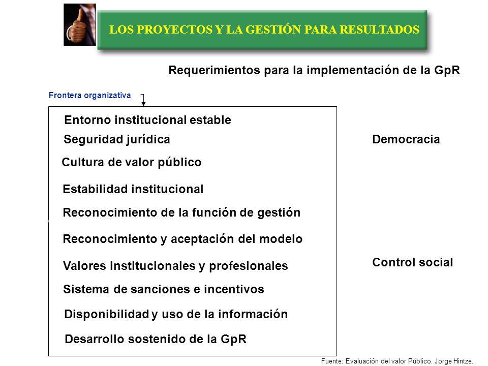 LOS PROYECTOS Y LA GESTIÓN PARA RESULTADOS I.La Gestión para Resultados en el ámbito público II.