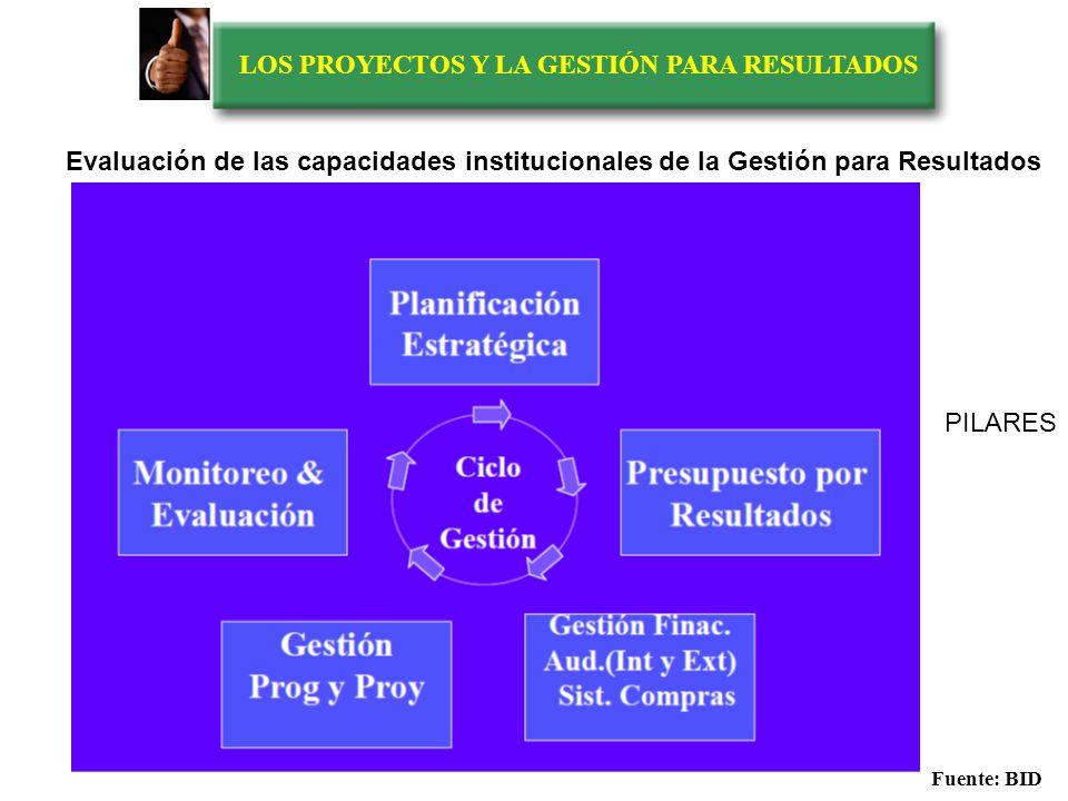 LOS PROYECTOS Y LA GESTIÓN PARA RESULTADOS RECURSOS PRODUCCIÓN EXTERNA Frontera organizativa PRODUCTOS EXTERNOS PRODUCCIÓN INTERNA Fuente: Evaluación