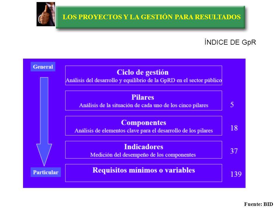 LOS PROYECTOS Y LA GESTIÓN PARA RESULTADOS PILARES Fuente: BID Evaluación de las capacidades institucionales de la Gestión para Resultados