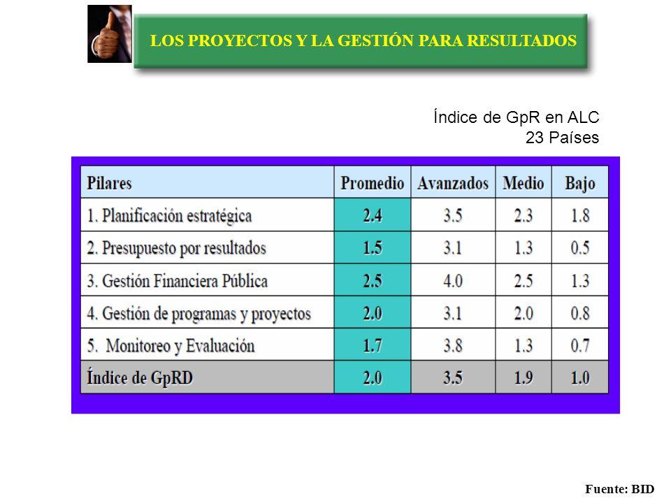 LOS PROYECTOS Y LA GESTIÓN PARA RESULTADOS ÍNDICE DE GpR Fuente: BID