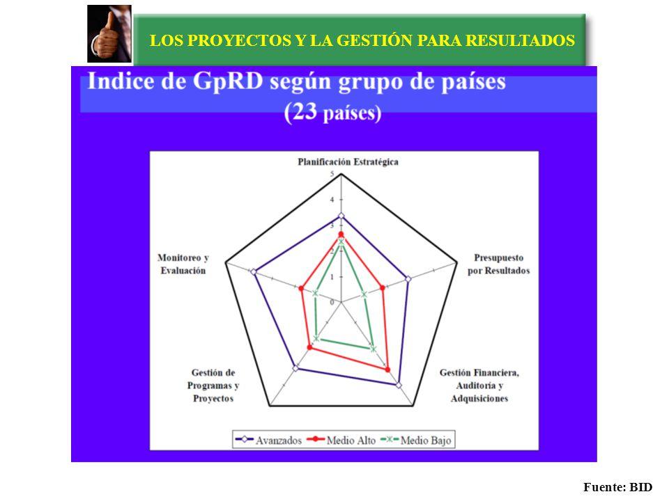 LOS PROYECTOS Y LA GESTIÓN PARA RESULTADOS Índice de GpR en ALC 23 Países Fuente: BID