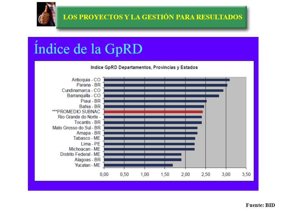 LOS PROYECTOS Y LA GESTIÓN PARA RESULTADOS Índice de GpR en ALC 26 Gob Subnacionales Fuente: BID
