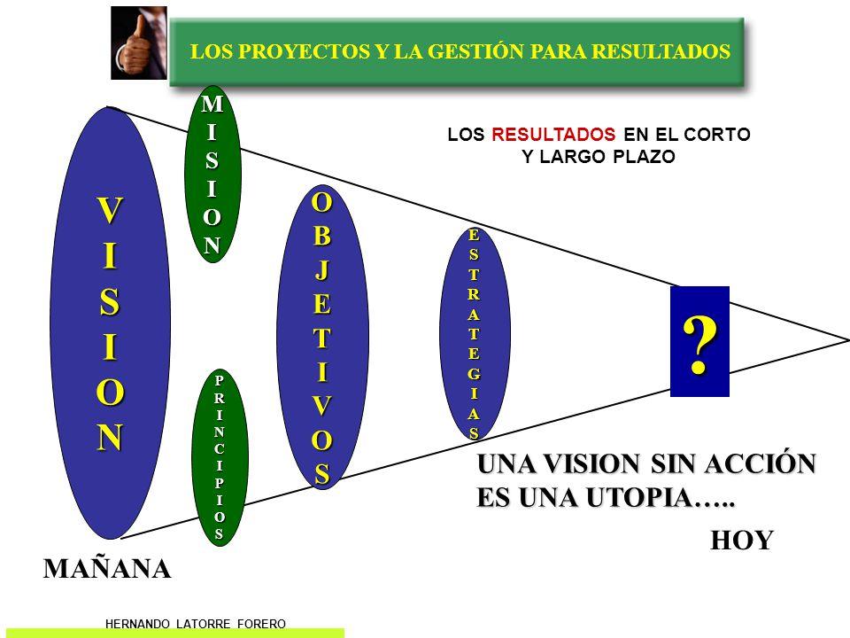 LOS PROYECTOS Y LA GESTIÓN PARA RESULTADOS ACCIÓN VISION OBJETIVOS MISION PRINCIPIOS ESTRATEGIAS MAÑANA HOY LOS RESULTADOS EN EL CORTO Y LARGO PLAZO HERNANDO LATORRE FORERO