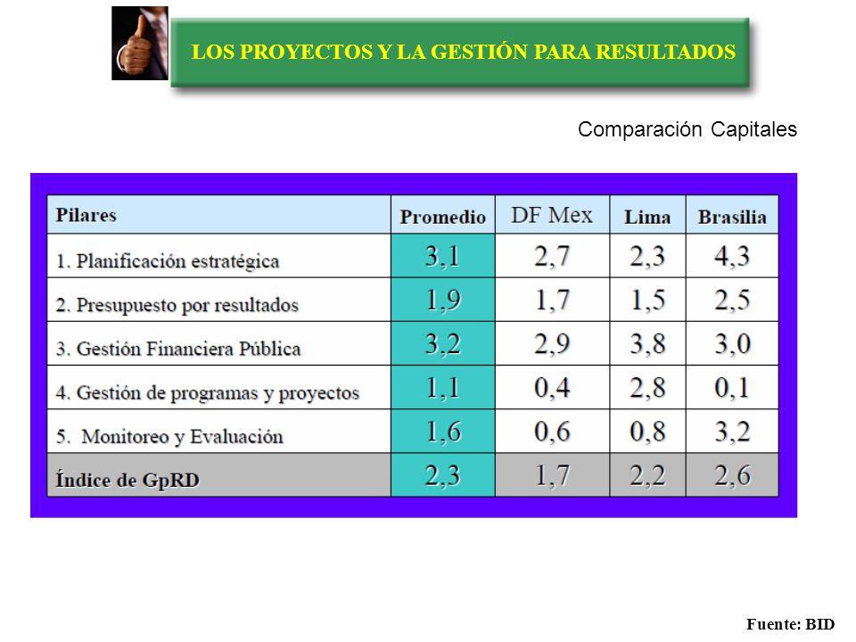 LOS PROYECTOS Y LA GESTIÓN PARA RESULTADOS Fuente: BID