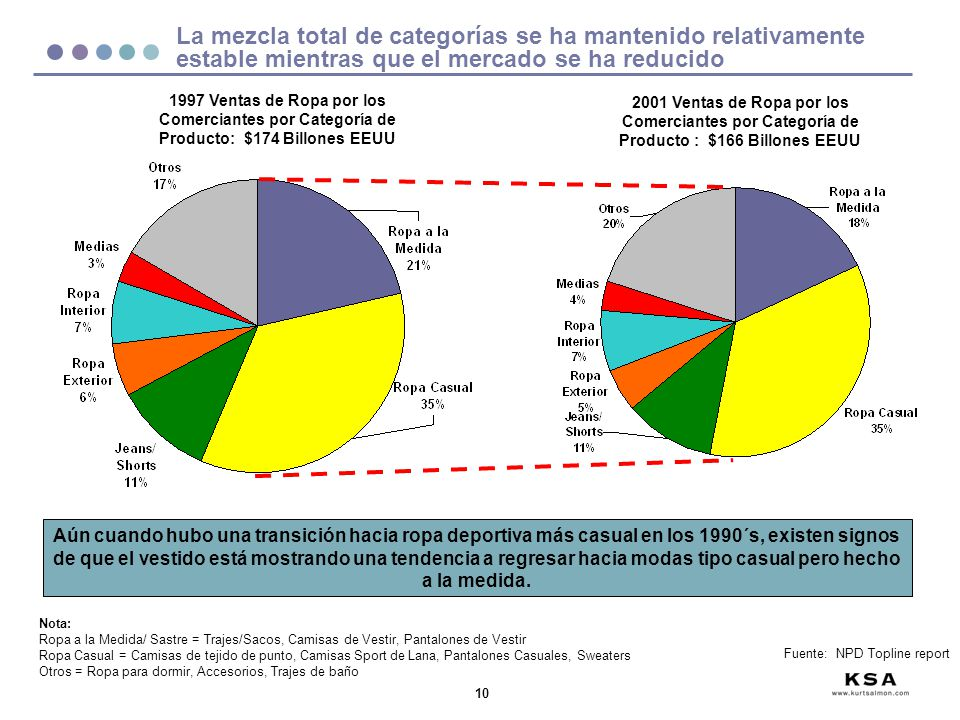10 La mezcla total de categorías se ha mantenido relativamente estable mientras que el mercado se ha reducido Fuente: NPD Topline report 1997 Ventas d