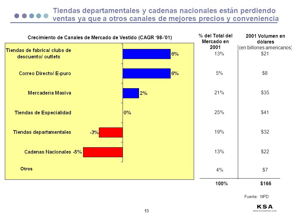 13 Tiendas departamentales y cadenas nacionales están perdiendo ventas ya que a otros canales de mejores precios y conveniencia Crecimiento de Canales