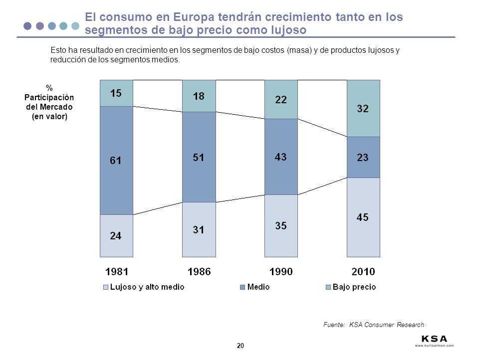 20 Esto ha resultado en crecimiento en los segmentos de bajo costos (masa) y de productos lujosos y reducción de los segmentos medios. % Participación