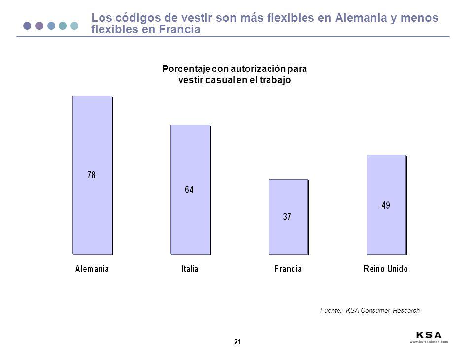 21 Porcentaje con autorización para vestir casual en el trabajo Los códigos de vestir son más flexibles en Alemania y menos flexibles en Francia Fuent