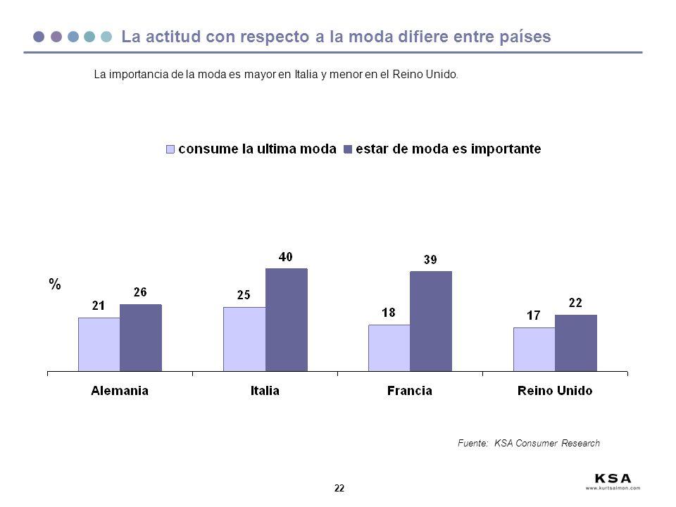 22 La importancia de la moda es mayor en Italia y menor en el Reino Unido. % La actitud con respecto a la moda difiere entre países Fuente: KSA Consum