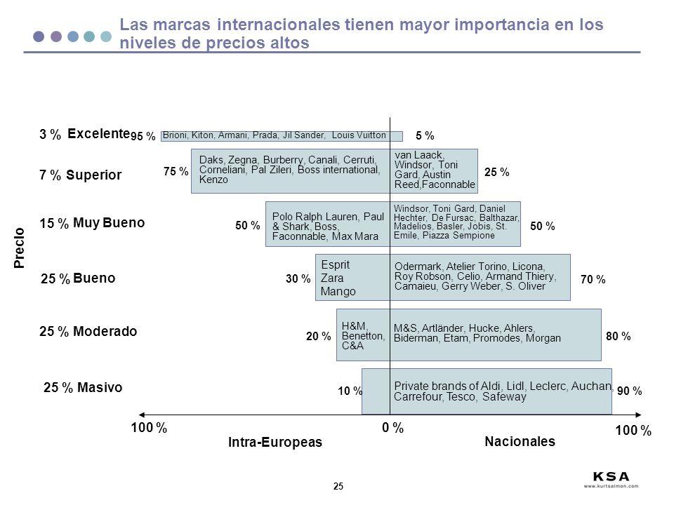 25 Excelente 100 % Superior Muy Bueno Moderado Precio Intra-Europeas Nacionales 0 % 100 % Brioni, Kiton, Armani, Prada, Jil Sander, Louis Vuitton Polo