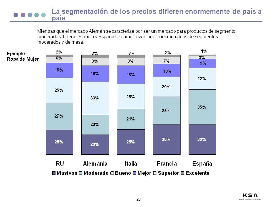 28 La segmentación de los precios difieren enormemente de país a país Mientras que el mercado Alemán se caracteriza por ser un mercado para productos