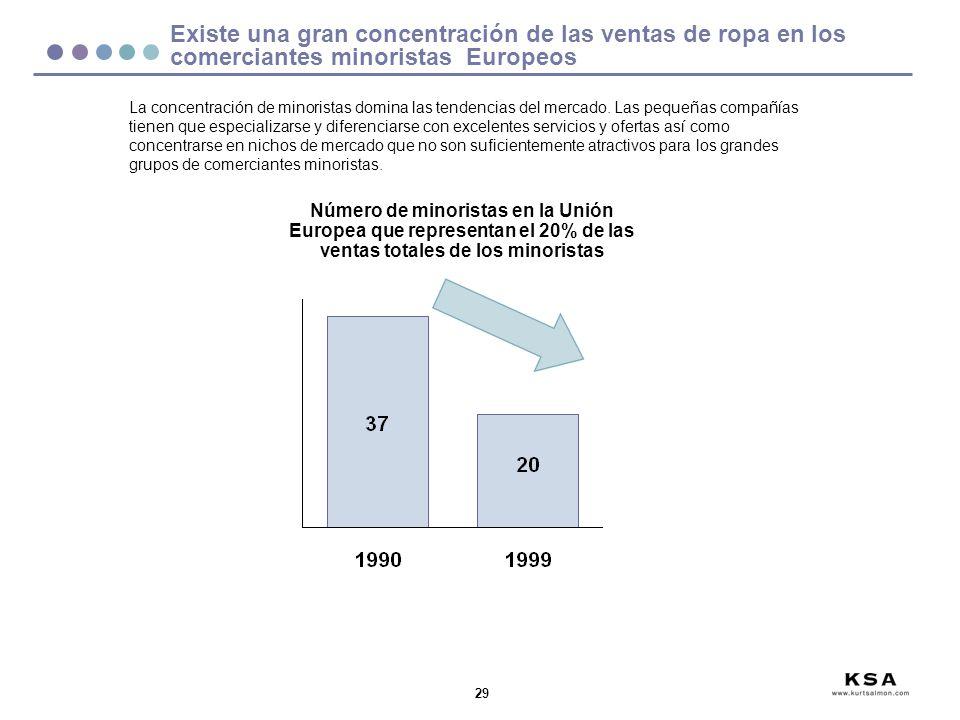 29 Número de minoristas en la Unión Europea que representan el 20% de las ventas totales de los minoristas La concentración de minoristas domina las t