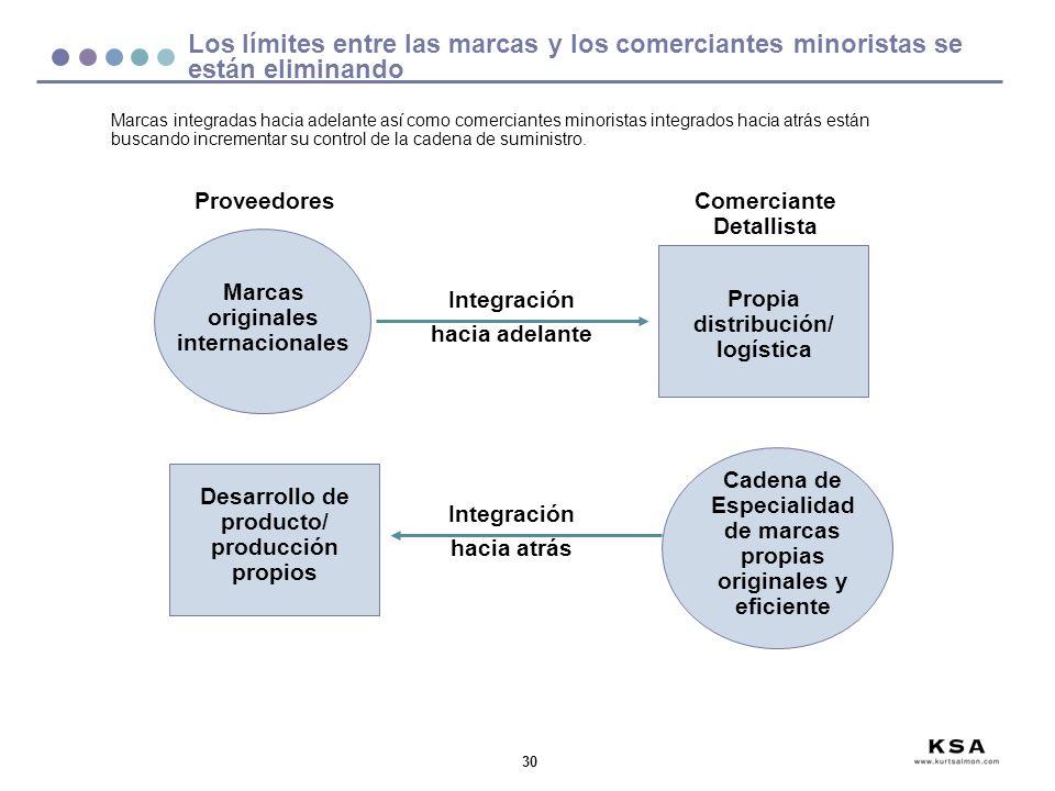 30 Integración hacia adelante Desarrollo de producto/ producción propios Cadena de Especialidad de marcas propias originales y eficiente Proveedores M