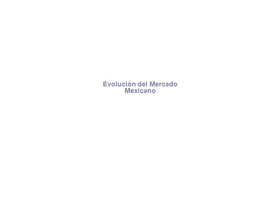 Evolución del Mercado Mexicano