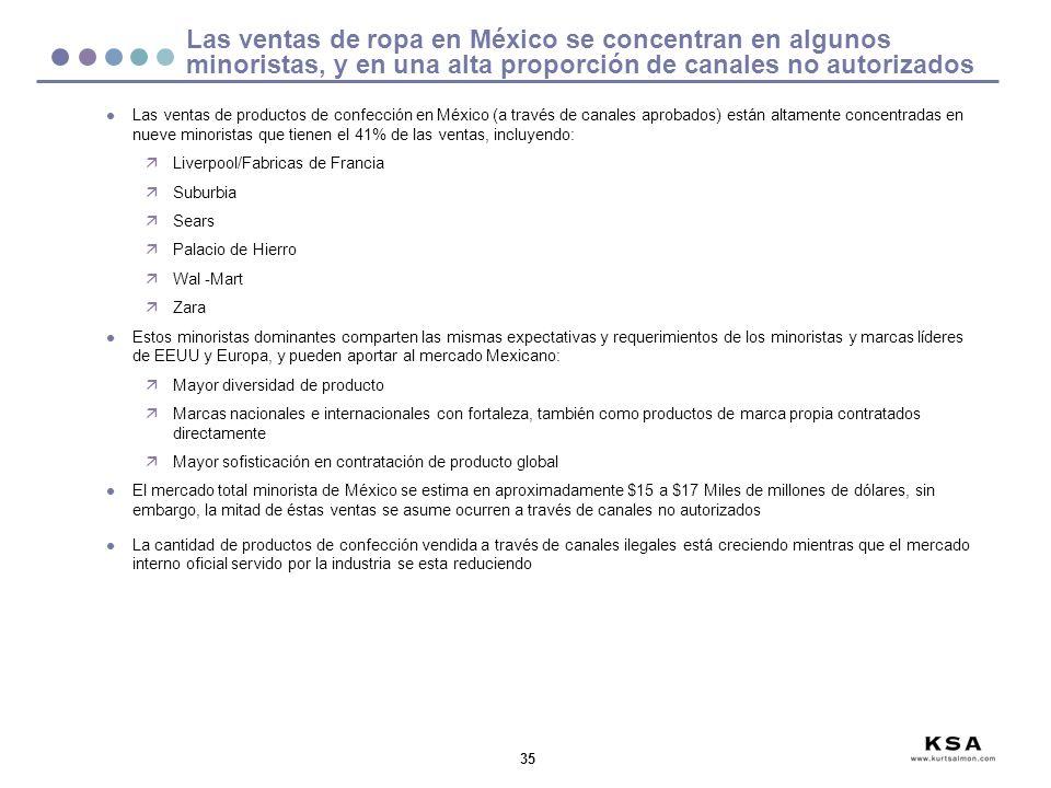 35 Las ventas de ropa en México se concentran en algunos minoristas, y en una alta proporción de canales no autorizados l Las ventas de productos de c