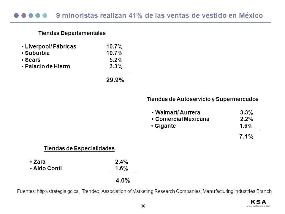 36 9 minoristas realizan 41% de las ventas de vestido en México Fuentes: http://strategis.gc.ca, Trendex, Association of Marketing Research Companies,