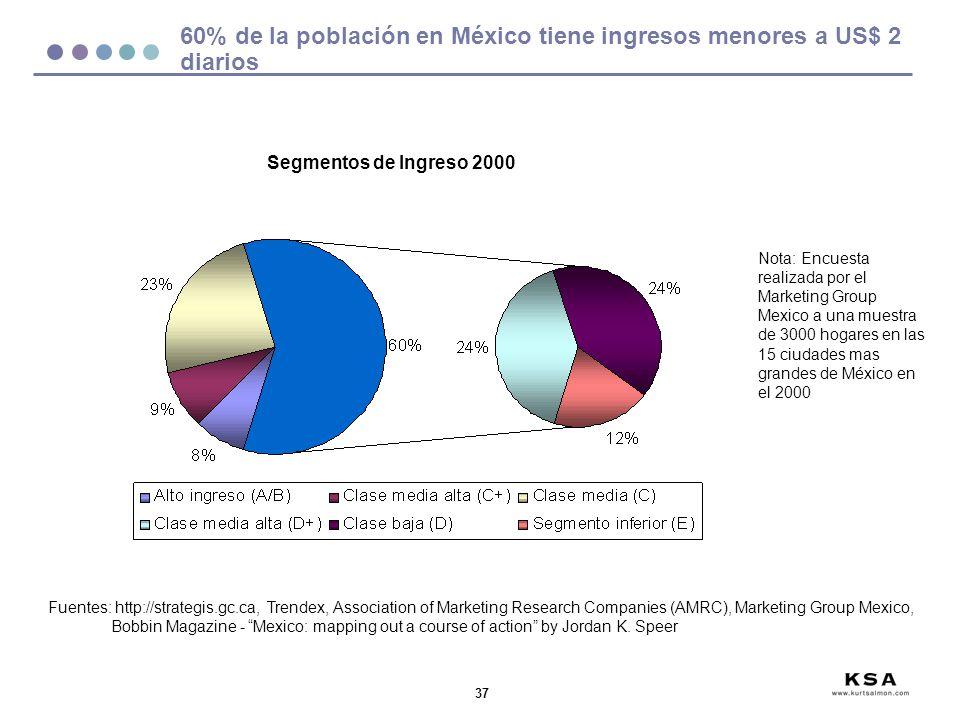 37 60% de la población en México tiene ingresos menores a US$ 2 diarios Fuentes: http://strategis.gc.ca, Trendex, Association of Marketing Research Co