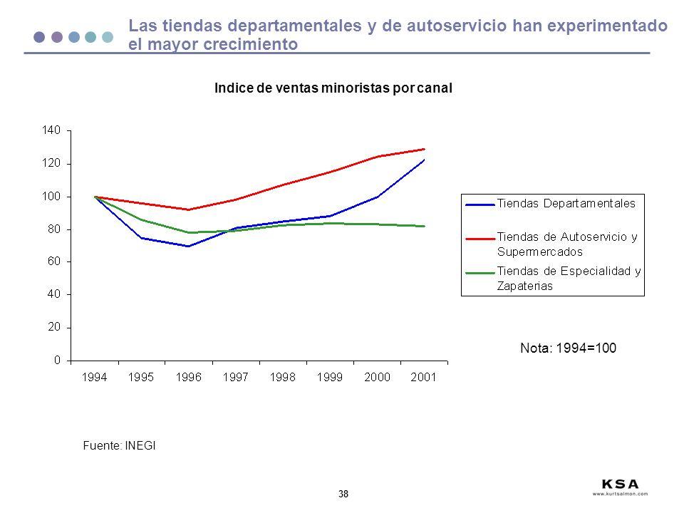38 Las tiendas departamentales y de autoservicio han experimentado el mayor crecimiento Fuente: INEGI Nota: 1994=100 Indice de ventas minoristas por c