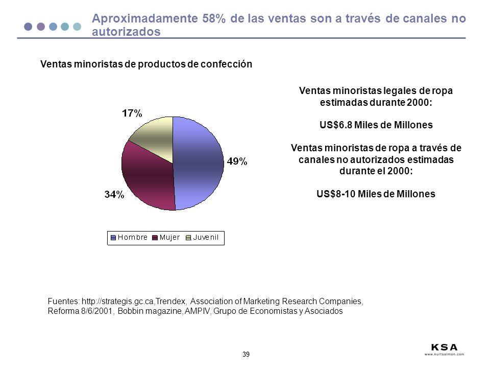 39 Aproximadamente 58% de las ventas son a través de canales no autorizados Fuentes: http://strategis.gc.ca,Trendex, Association of Marketing Research