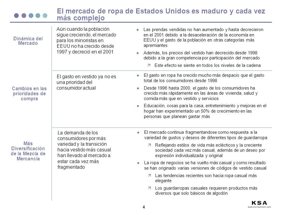 35 Las ventas de ropa en México se concentran en algunos minoristas, y en una alta proporción de canales no autorizados l Las ventas de productos de confección en México (a través de canales aprobados) están altamente concentradas en nueve minoristas que tienen el 41% de las ventas, incluyendo: äLiverpool/Fabricas de Francia äSuburbia äSears äPalacio de Hierro äWal -Mart äZara l Estos minoristas dominantes comparten las mismas expectativas y requerimientos de los minoristas y marcas líderes de EEUU y Europa, y pueden aportar al mercado Mexicano: äMayor diversidad de producto äMarcas nacionales e internacionales con fortaleza, también como productos de marca propia contratados directamente äMayor sofisticación en contratación de producto global l El mercado total minorista de México se estima en aproximadamente $15 a $17 Miles de millones de dólares, sin embargo, la mitad de éstas ventas se asume ocurren a través de canales no autorizados l La cantidad de productos de confección vendida a través de canales ilegales está creciendo mientras que el mercado interno oficial servido por la industria se esta reduciendo