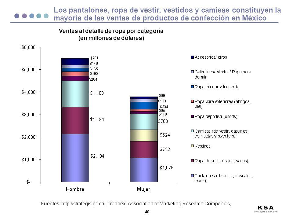 40 Los pantalones, ropa de vestir, vestidos y camisas constituyen la mayoría de las ventas de productos de confección en México Fuentes: http://strate