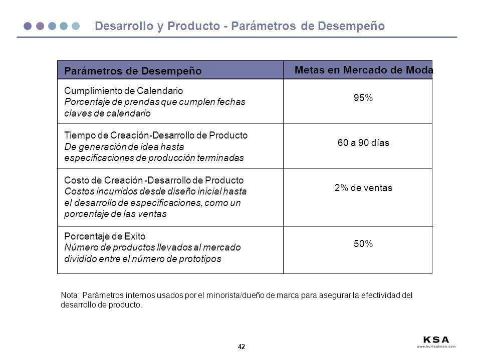 42 Desarrollo y Producto - Parámetros de Desempeño Parámetros de Desempeño Cumplimiento de Calendario Porcentaje de prendas que cumplen fechas claves