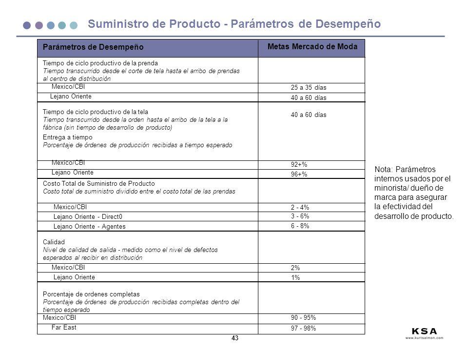 43 Suministro de Producto - Parámetros de Desempeño Parámetros de Desempeño Tiempo de ciclo productivo de la prenda Tiempo transcurrido desde el corte