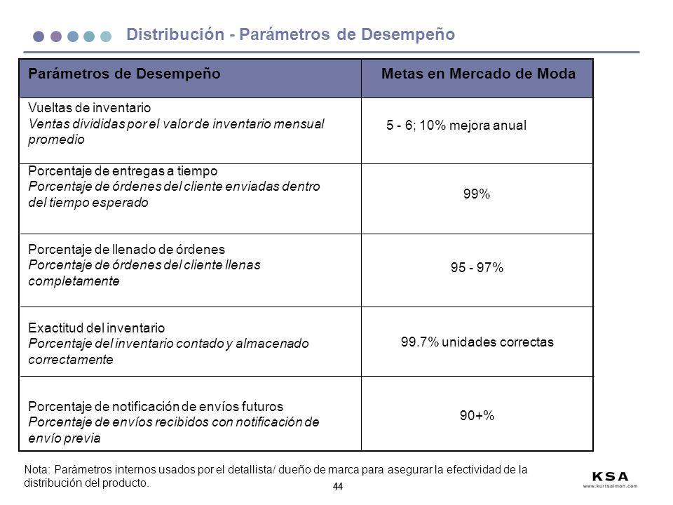 44 Distribución - Parámetros de Desempeño Parámetros de Desempeño Vueltas de inventario Ventas divididas por el valor de inventario mensual promedio P