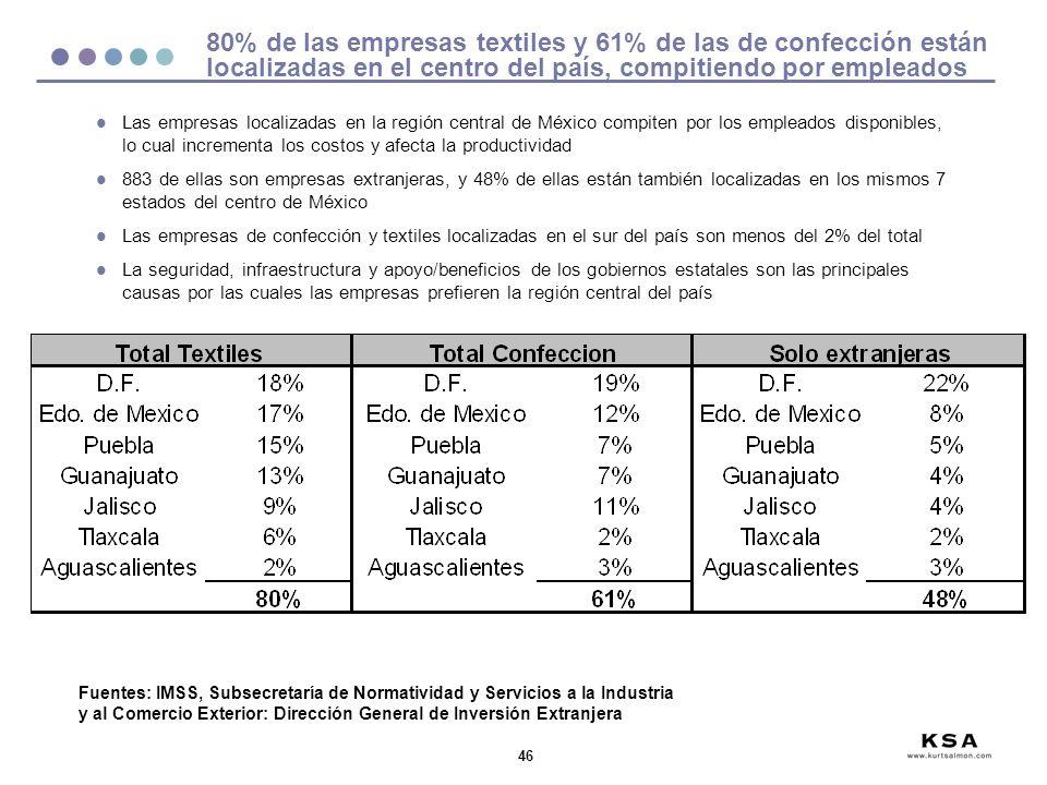 46 80% de las empresas textiles y 61% de las de confección están localizadas en el centro del país, compitiendo por empleados Fuentes: IMSS, Subsecret