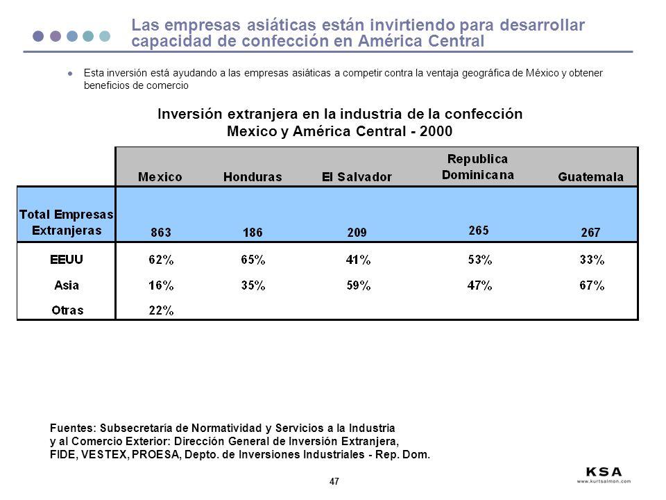 47 Las empresas asiáticas están invirtiendo para desarrollar capacidad de confección en América Central Fuentes: Subsecretaría de Normatividad y Servi