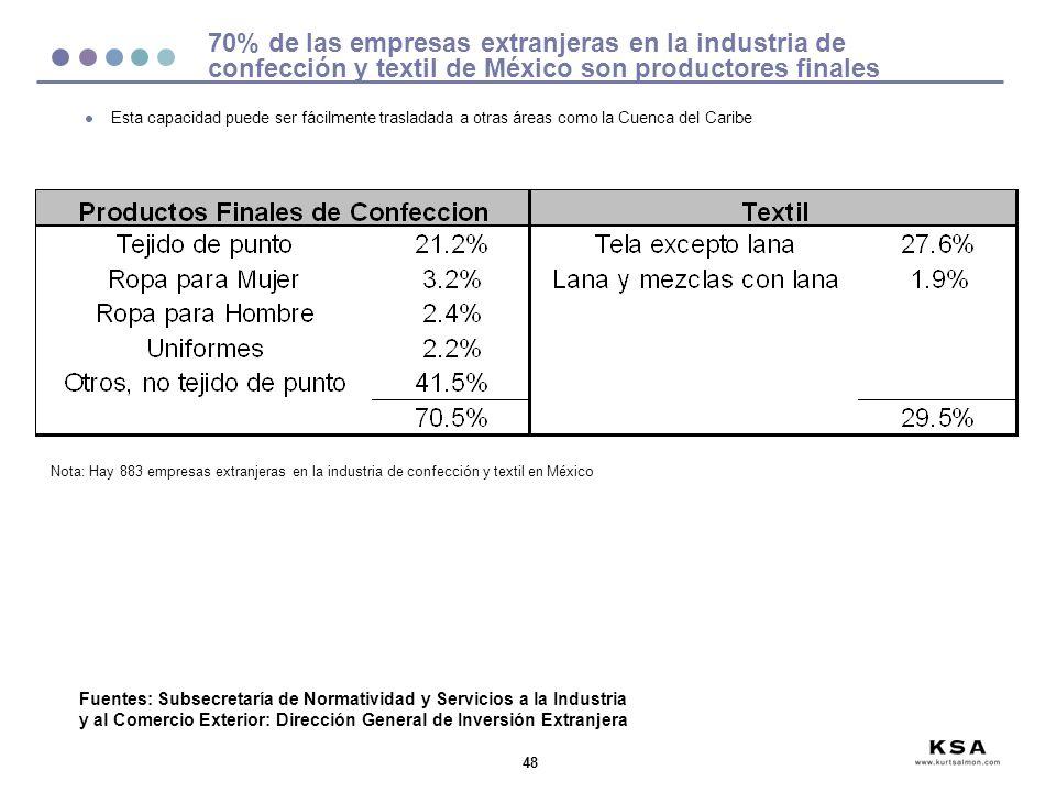 48 70% de las empresas extranjeras en la industria de confección y textil de México son productores finales Fuentes: Subsecretaría de Normatividad y S