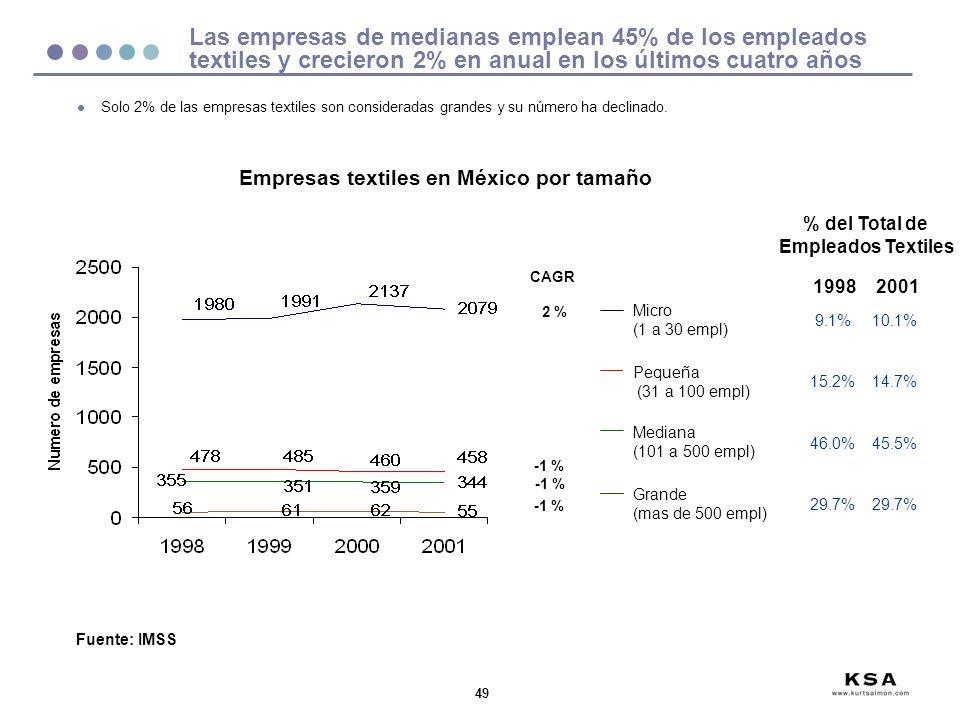 49 Las empresas de medianas emplean 45% de los empleados textiles y crecieron 2% en anual en los últimos cuatro años Fuente: IMSS Empresas textiles en