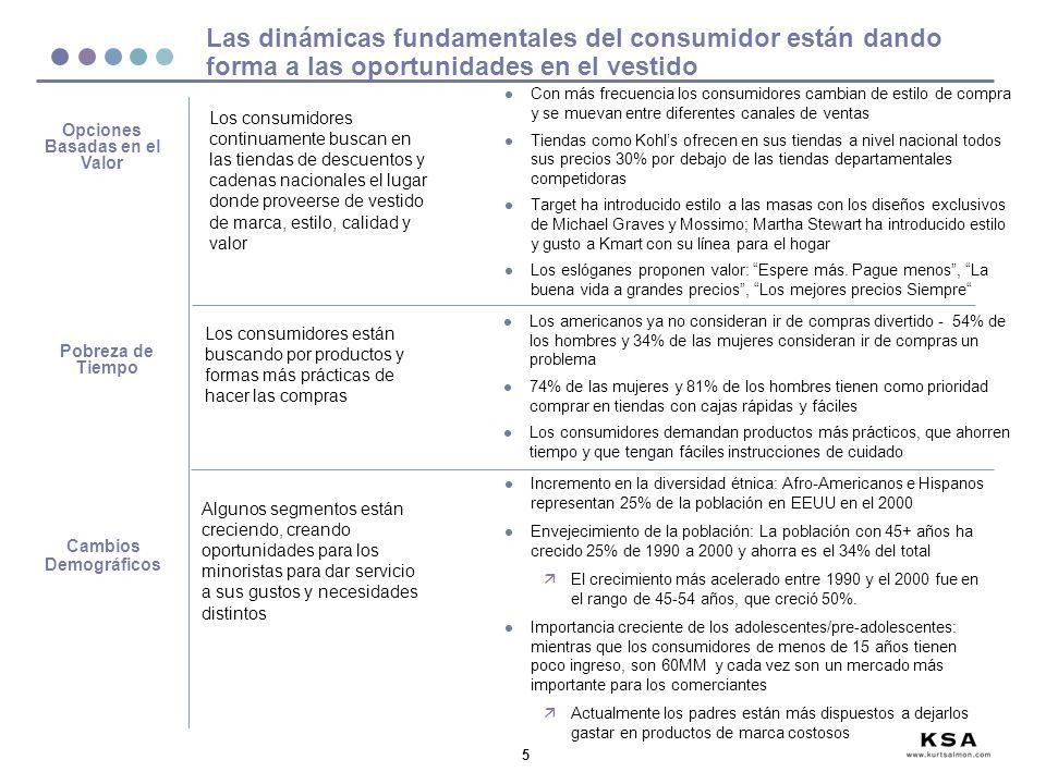 36 9 minoristas realizan 41% de las ventas de vestido en México Fuentes: http://strategis.gc.ca, Trendex, Association of Marketing Research Companies, Manufacturing Industries Branch Tiendas Departamentales Liverpool/ Fábricas 10.7% Suburbia10.7% Sears 5.2% Palacio de Hierro 3.3% Tiendas de Autoservicio y Supermercados Walmart/ Aurrera 3.3% Comercial Mexicana 2.2% Gigante 1.6% Tiendas de Especialidades Zara 2.4% Aldo Conti1.6% 29.9% 7.1% 4.0%