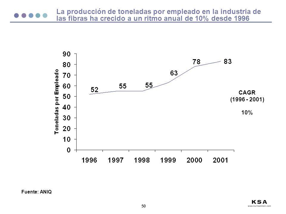50 La producción de toneladas por empleado en la industria de las fibras ha crecido a un ritmo anual de 10% desde 1996 Fuente: ANIQ CAGR (1996 - 2001)