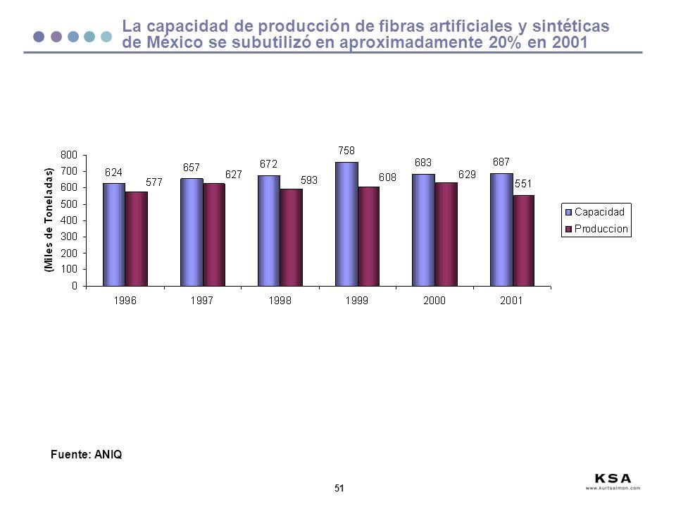 51 La capacidad de producción de fibras artificiales y sintéticas de México se subutilizó en aproximadamente 20% en 2001 Fuente: ANIQ