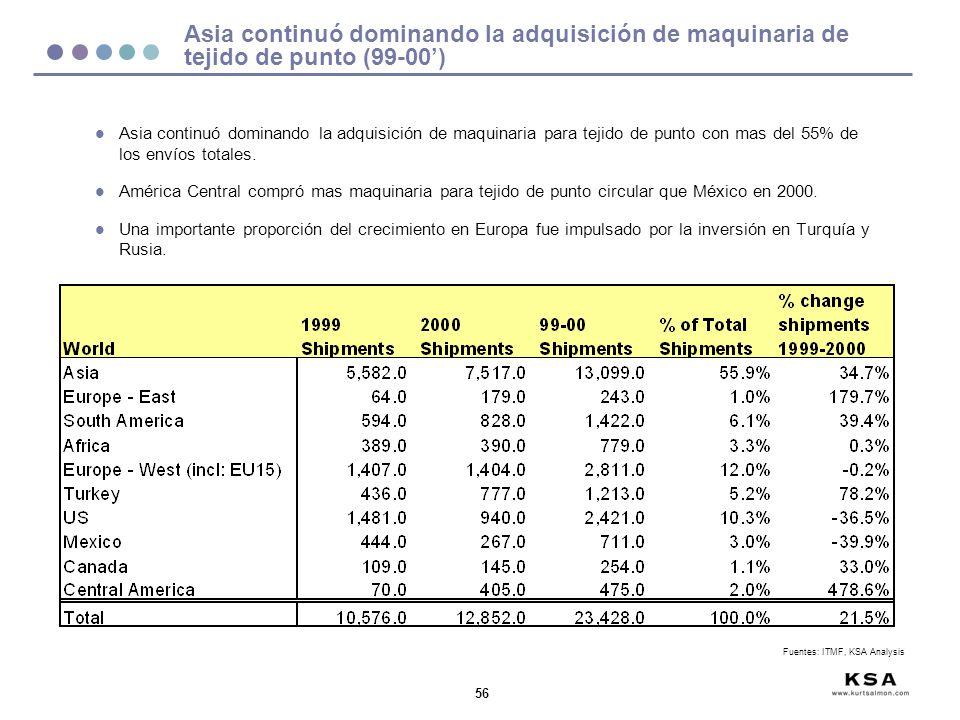56 Asia continuó dominando la adquisición de maquinaria de tejido de punto (99-00) l Asia continuó dominando la adquisición de maquinaria para tejido
