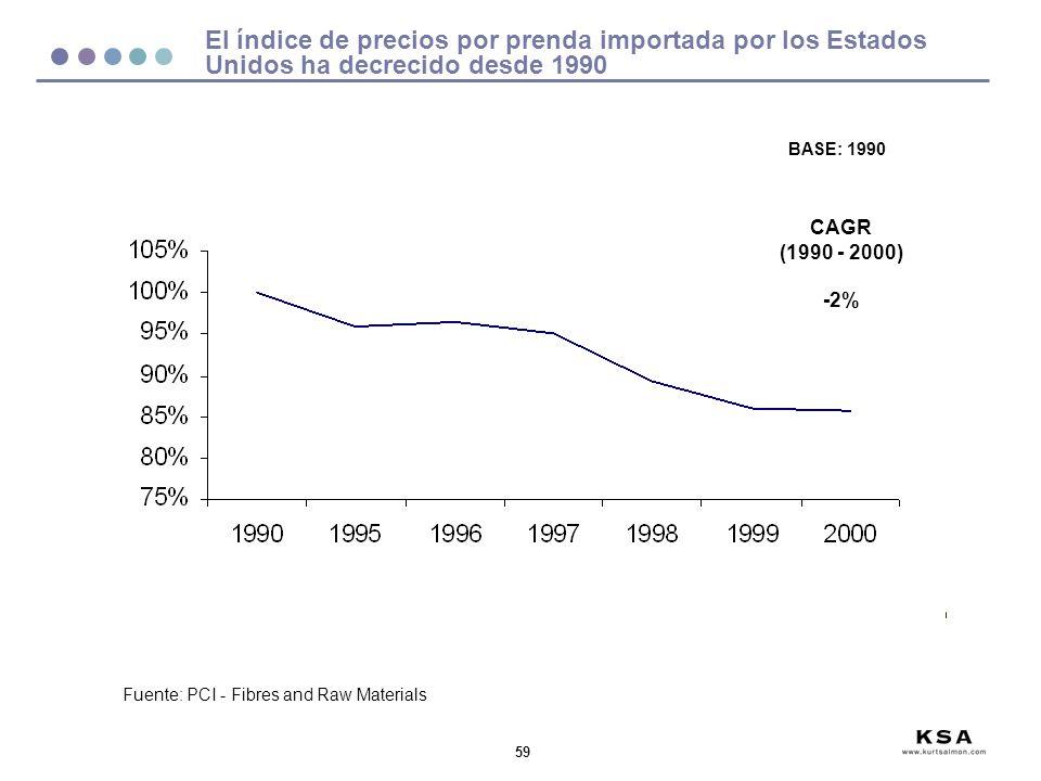 59 El índice de precios por prenda importada por los Estados Unidos ha decrecido desde 1990 Fuente: PCI - Fibres and Raw Materials BASE: 1990 CAGR (19