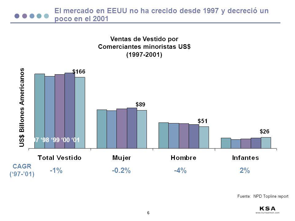 6 US$ Billones Americanos Ventas de Vestido por Comerciantes minoristas US$ (1997-2001) -1%-0.2%-4%2% CAGR (97-01) El mercado en EEUU no ha crecido de