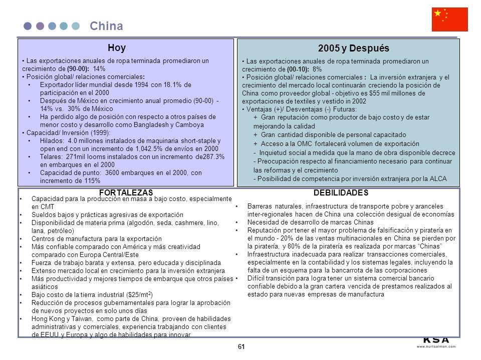 61 China Las exportaciones anuales de ropa terminada promediaron un crecimiento de (90-00): 14% Posición global/ relaciones comerciales: Exportador lí