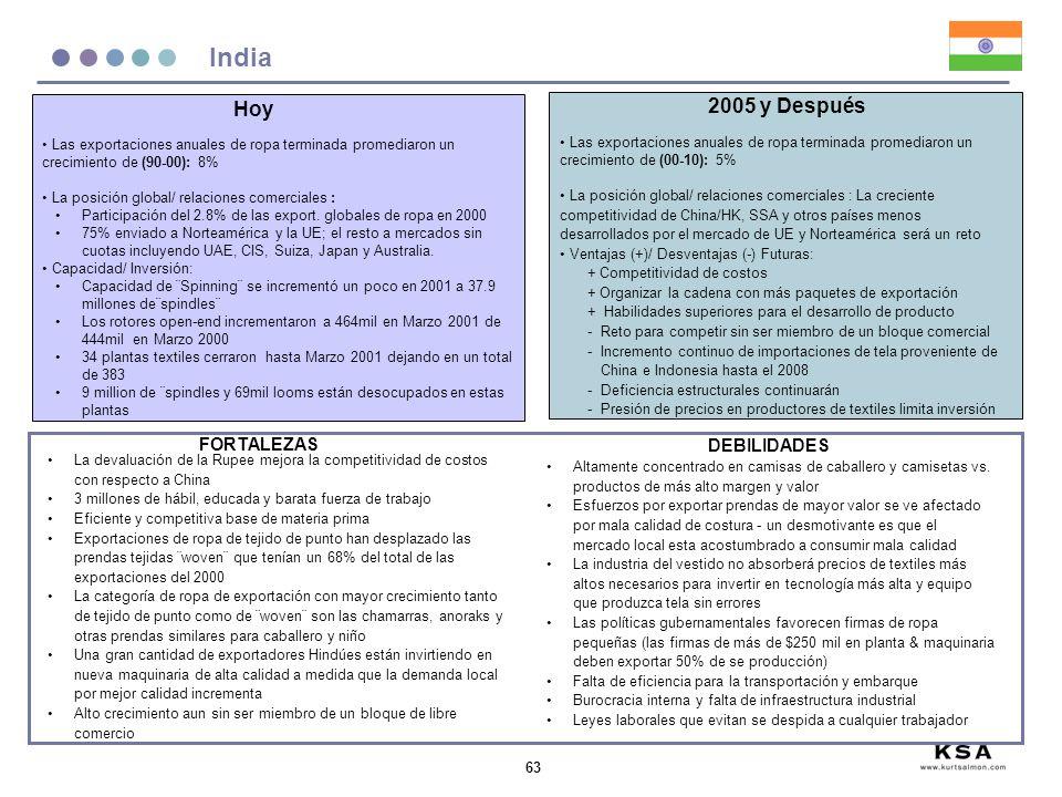 63 India Las exportaciones anuales de ropa terminada promediaron un crecimiento de (90-00): 8% La posición global/ relaciones comerciales : Participac