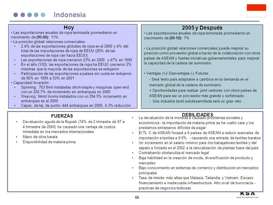 66 Indonesia Las exportaciones anuales de ropa terminada promediaron un crecimiento de (90-00): 11% La posición global/ relaciones comerciales: 2.4% d