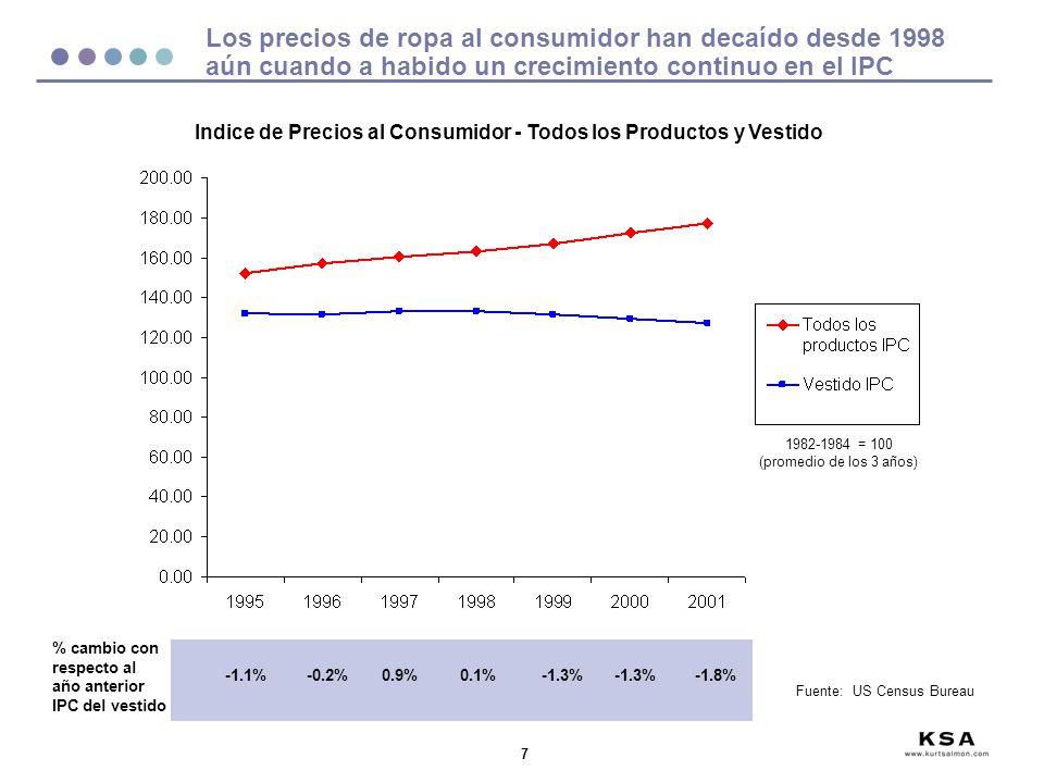8 Crecimiento en gastos en vestido ha disminuido y esta decreciendo del porcentaje del gasto total de los americanos Gastos en vestido como % del total de gastos 4.2% 4.1% 4.0%3.9% Indice de Crecimiento(1995=1.00) para Gastos Totales del Consumidor y Gastos en Vestido Fuente: US Census Bureau - Ajuste Estacional, Promedio Anual