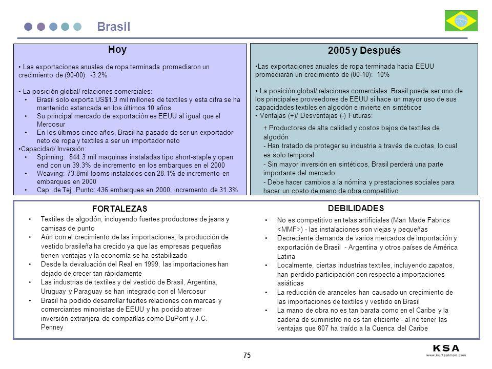 75 Brasil Las exportaciones anuales de ropa terminada promediaron un crecimiento de (90-00): -3.2% La posición global/ relaciones comerciales: Brasil
