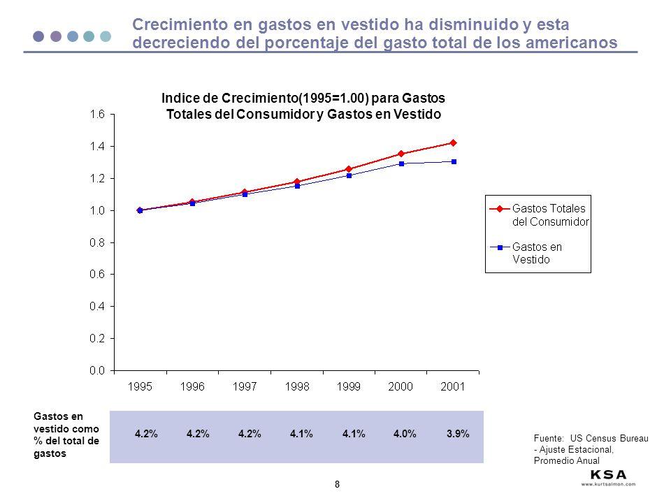 9 Los consumidores están gastando menos en vestido y más en categorías esenciales como la salud Crecimiento de Gastos de los Consumidores por Categoría (96-00 CAGR) Promedio Anual de Gastos por Familia $12,319$2,066$5,158$1,863$1,856 Fuente: US Census Bureau 3.5% 4.0% 3.4% 0.4% 1.5%