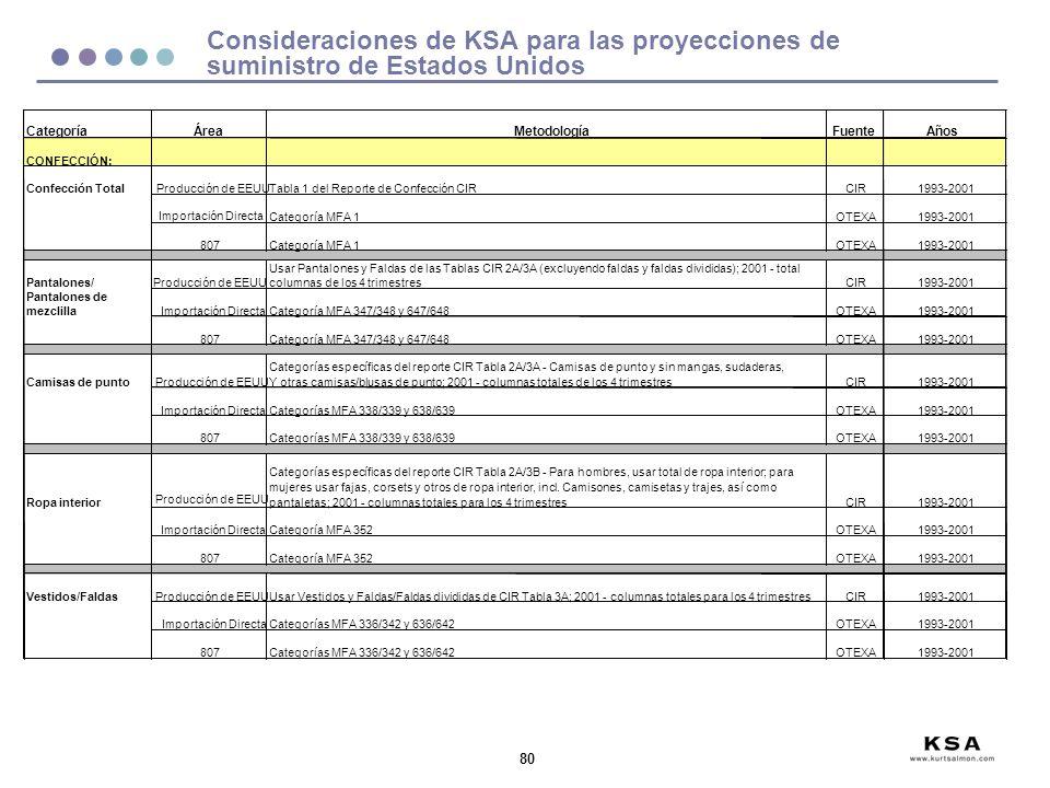 80 Consideraciones de KSA para las proyecciones de suministro de Estados Unidos
