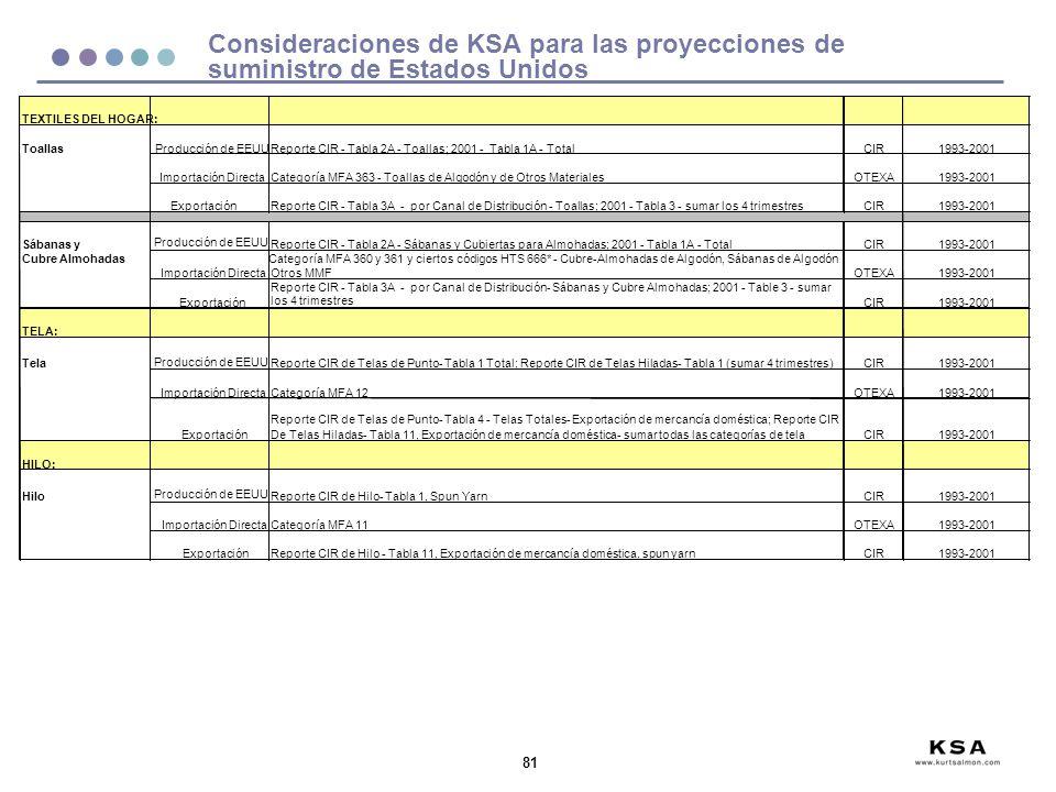 81 Consideraciones de KSA para las proyecciones de suministro de Estados Unidos
