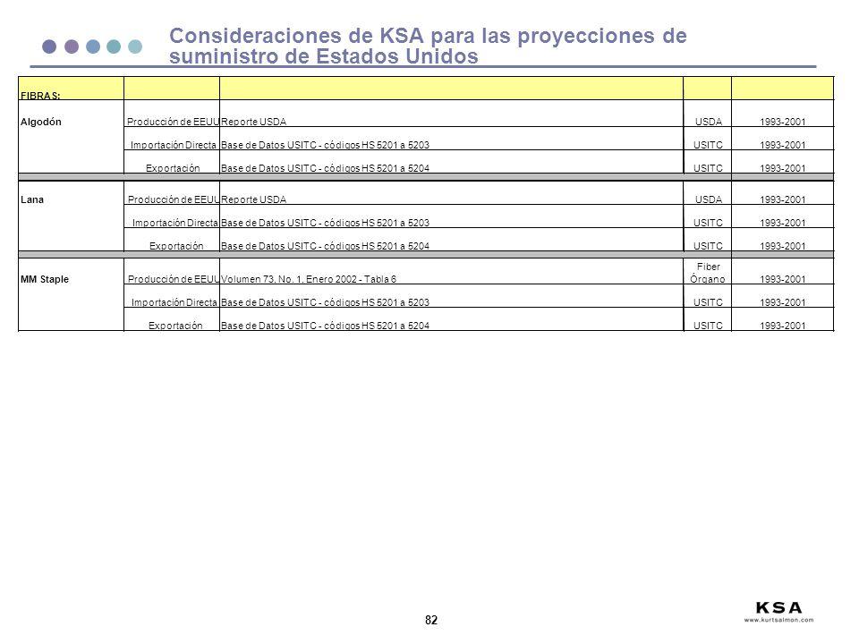 82 FIBRAS: AlgodónProducción de EEUUReporte USDAUSDA1993-2001 Importación DirectaBase de Datos USITC - códigos HS 5201 a 5203USITC1993-2001 Exportació