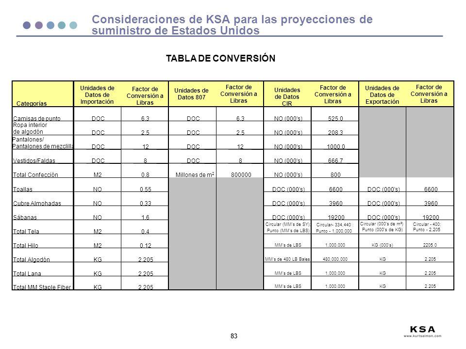83 TABLA DE CONVERSIÓN Consideraciones de KSA para las proyecciones de suministro de Estados Unidos Categorías Unidades de Datos de Importación Factor